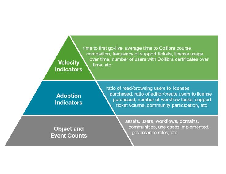 3 Aspects of a Data Governance Benchmark:: Laggard? Leader ...