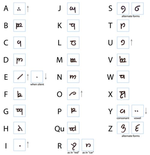 Learn how to write your name in Elvish. This could be a fun teen program with a tie-in to The Hobbit movie being released this winter.