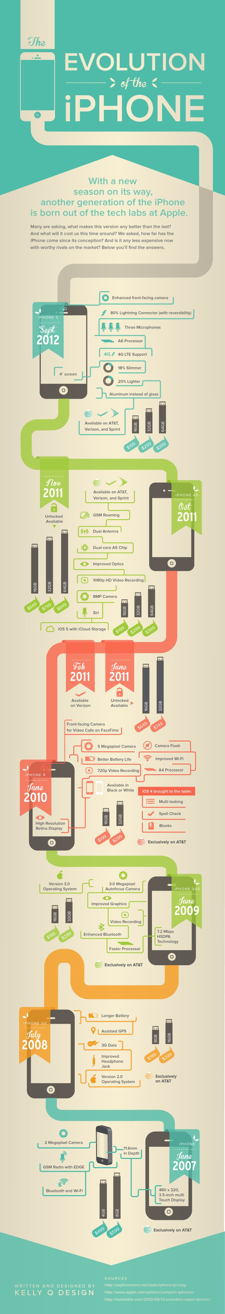 Unique Infographic Design, Evolution Of The iPhone #Infographic #Design (http://www.pinterest.com/aldenchong/)