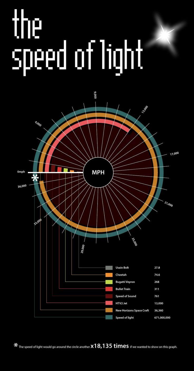Circular bar chart Modern physics, Space and astronomy