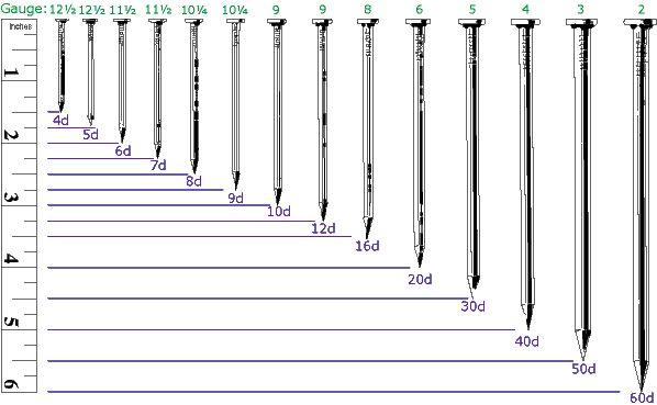Nail Size Chart