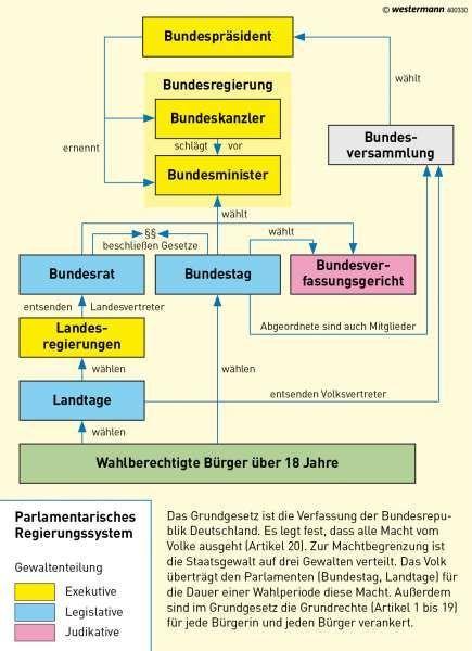 Deutschland | politisches System | Deutschland - politisch | Karte 65/4