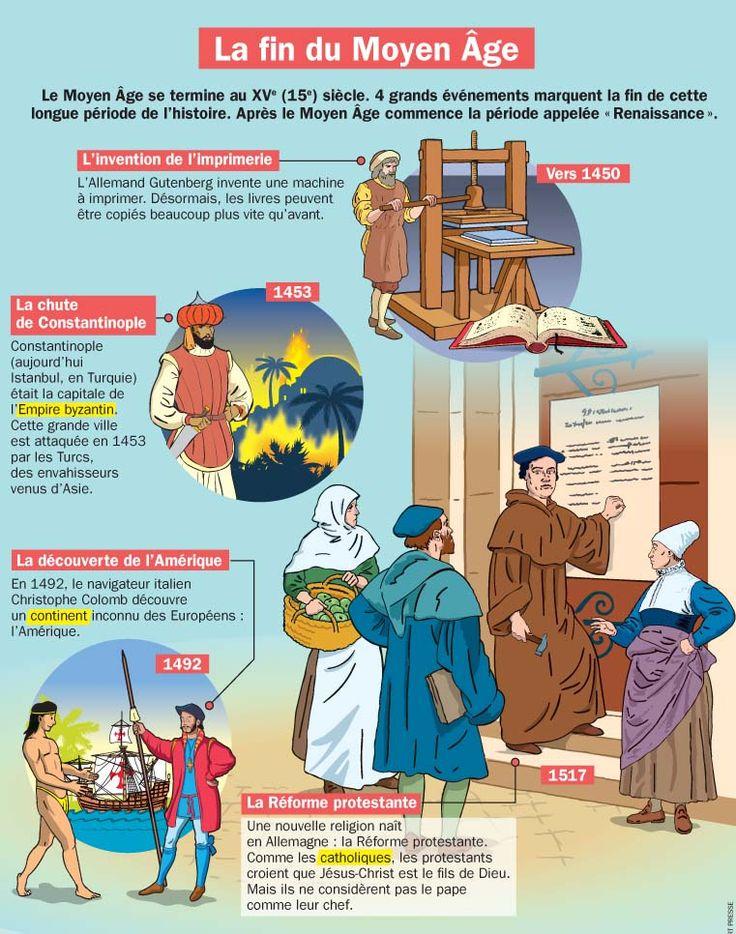 Fiche exposés : La fin du Moyen Âge