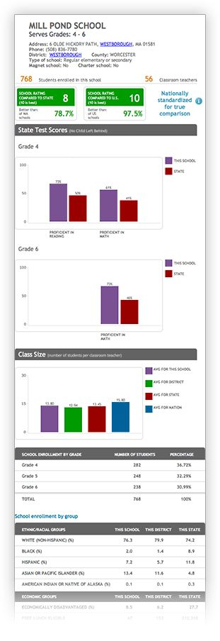 Example of school data for Mill Pond School in Westborough, MA