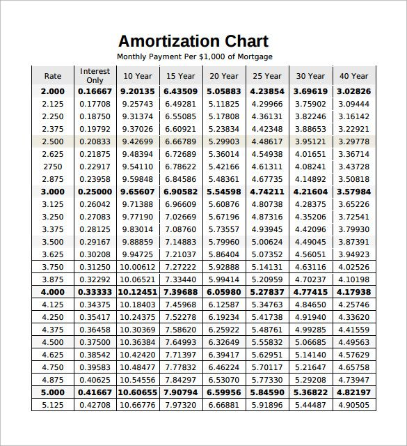 Pin By Natalie Literski On Real Estate Amortization Chart