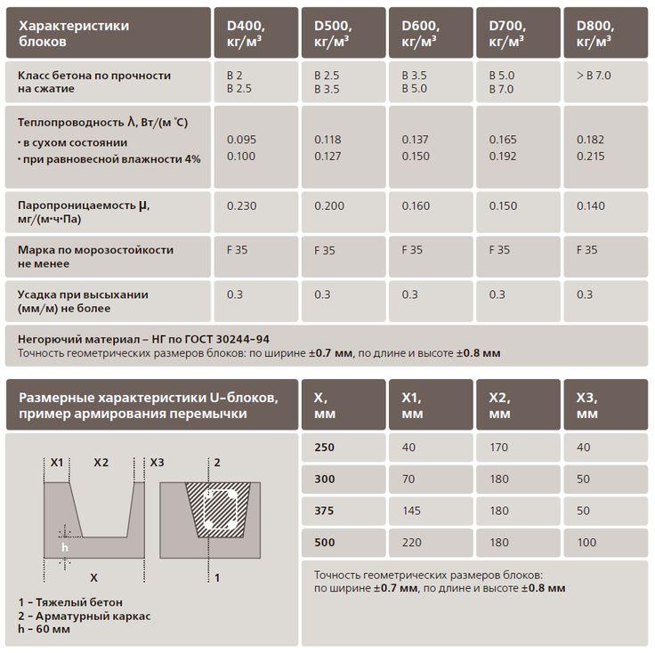 классы газосиликатных блоков