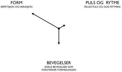 4 - Piler og kompetanseprofil : Musikkpedagogikk.no