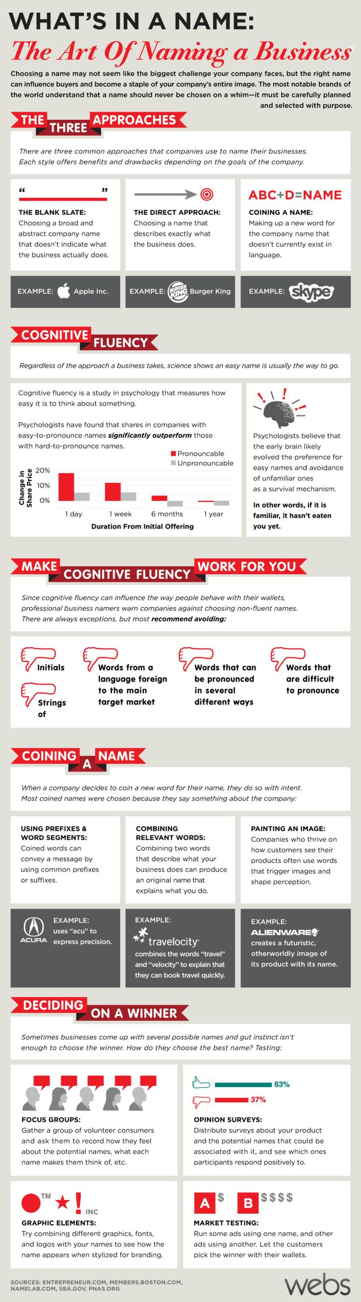 How To Name Your Business, The Art Behind It | Infographic | UltraLinx