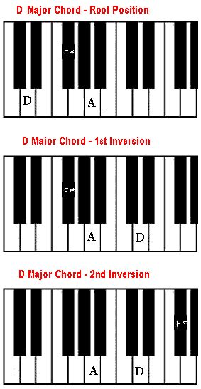 106 Best Piano Chord Chart Images On Pinterest Piano Chord Piano