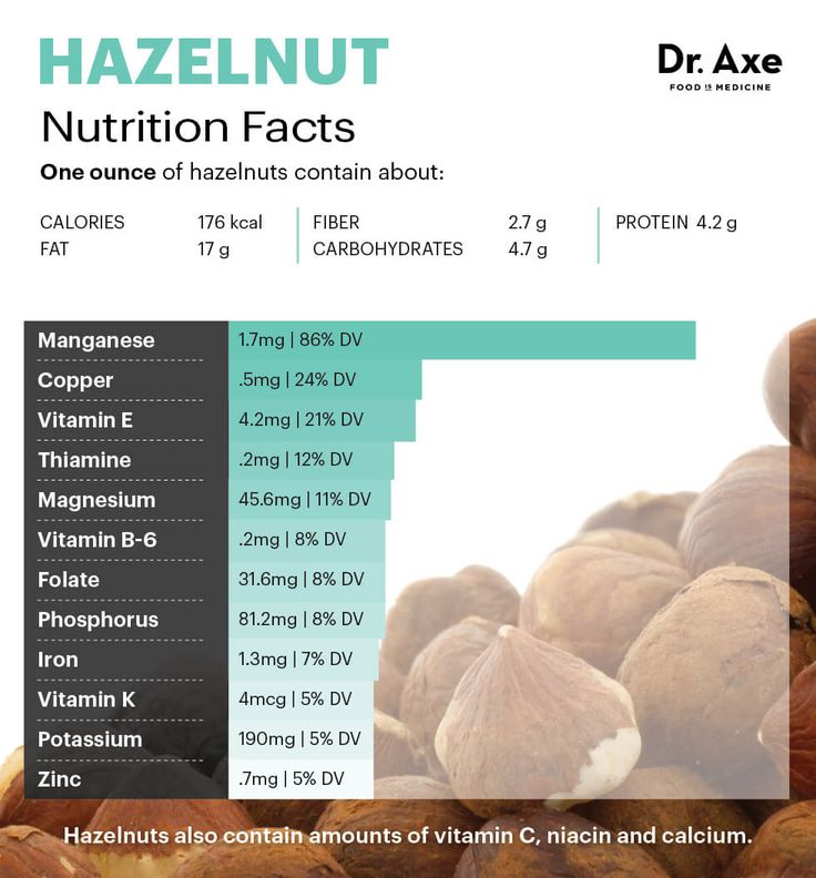 Hazelnuts: 7 Benefits of These Heart-Healthy, Brain-Boosting Nuts - Dr. Axe