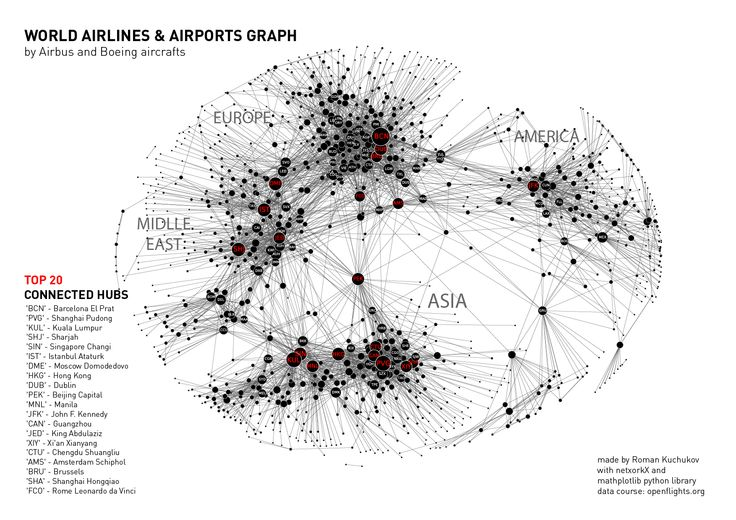 WORLD AIRLINES & AIRPORTS GRAPH