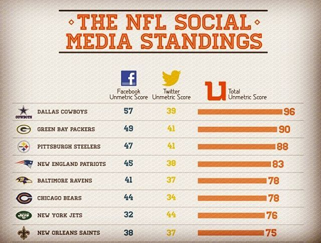 Now that Week 1 of the NFL season is complete, we thought it would be interesting to revisit this infographic the folks at Unmetric put together a few years ago. While it focuses on football teams and how they use social media, there are valuable takeaways for any business with an online presence. Head to our Facebook page for a link to the whole article. . . . #1205Marketing #Unmetric #Infographic #Seattle #Marketing #MarketingTips #NFL #Football #Sports #SportsMarketing #SocialMedia…
