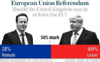 Eu referendum poll tracker results