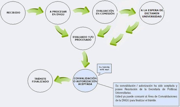 Convalidaciones - consulta