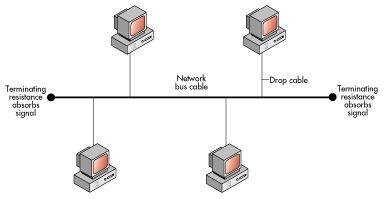 Jenis Topologi Jaringan LAN