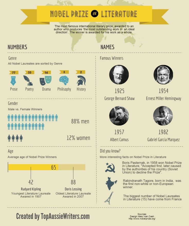 Do you know which country has the biggest number of the Nobel Prize in Literature winners?