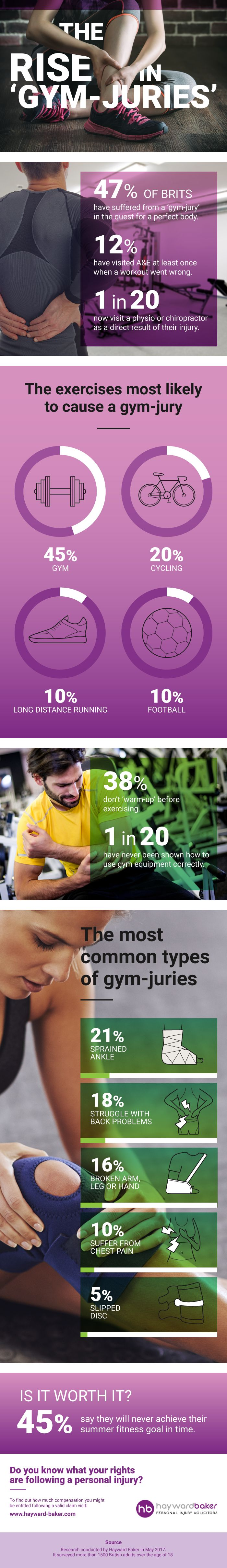 The Rise in Gym-Juries Infographic. Click here to find out more: http://withlovefromlou.co.uk/2017/08/avoid-gym-juries/