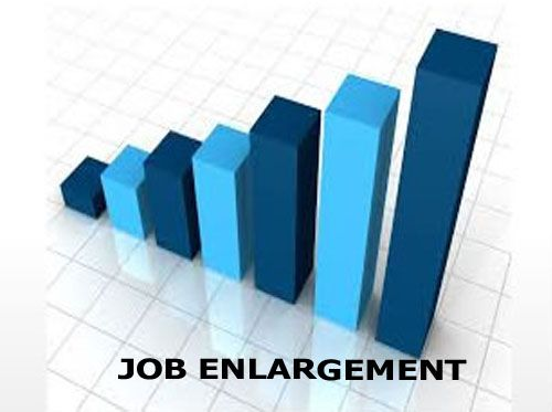 Job enlargement means increasing the scope of a job through extending the range of its job duties and responsibilities generally within the same level and periphery. This contradicts the principles of specialisation and the division of labour whereby work is divided into small units, each of which is performed repetitively by an individual worker and the responsibilities are always clear.