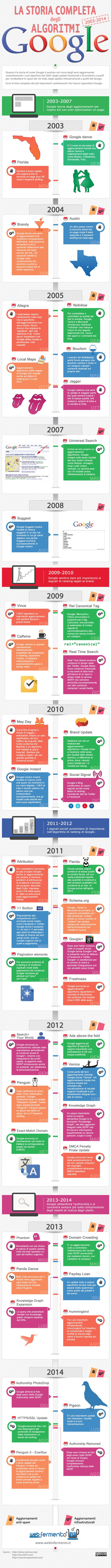 L'evoluzione dell'algoritmo di Google 2003-2014 #google