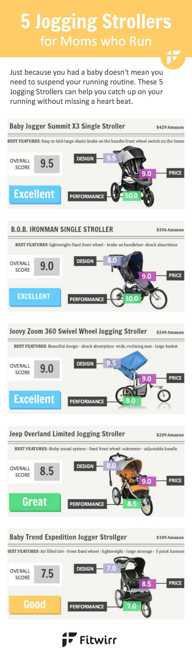 Having a child means less time for yourself. Right? It doesn't have to be with a jogging stroller. You can spend quality time outdoor with your little one, get a great workout and keep your sanity with a help of a terrain stroller. Find which jogger stroller fits your lifestyle best.