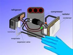 How to Fix Your Car's Air Conditioner: 8 steps (with pictures)