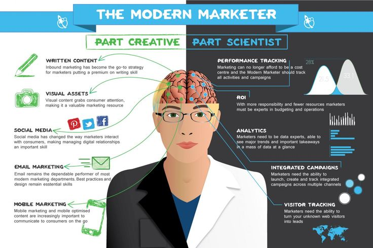 The Modern Marketer, part Professor, part Social Guru. How do you cope…