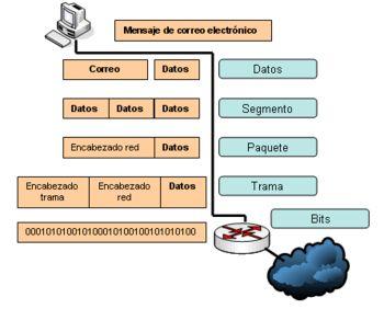 Modelo OSI - Wikipedia, la enciclopedia libre