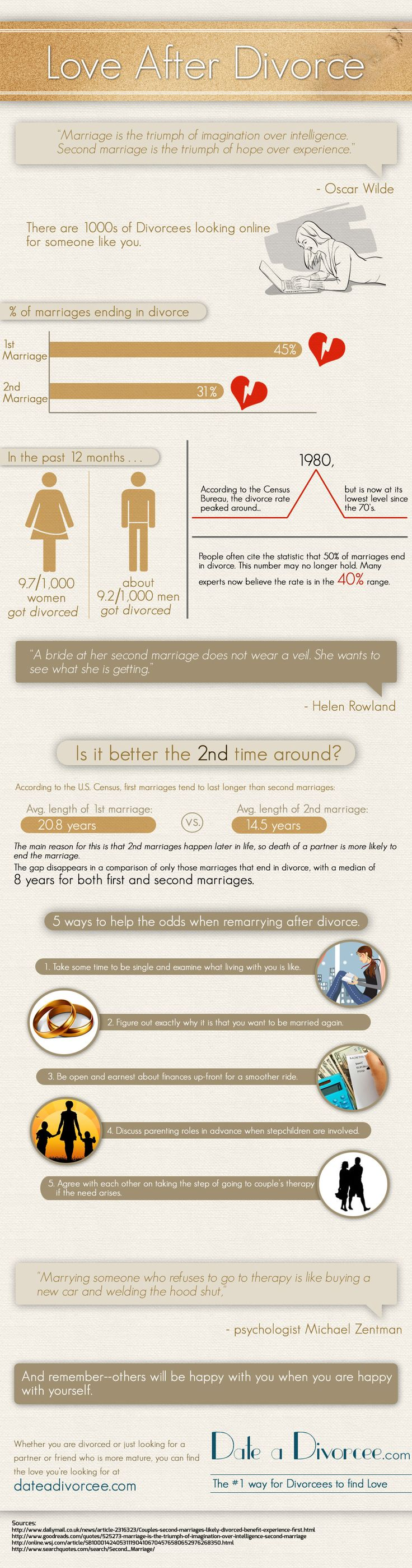 http://dateadivorcee.com/infograph/  Love after divorce Infographic with some surprising facts about love after divorce.