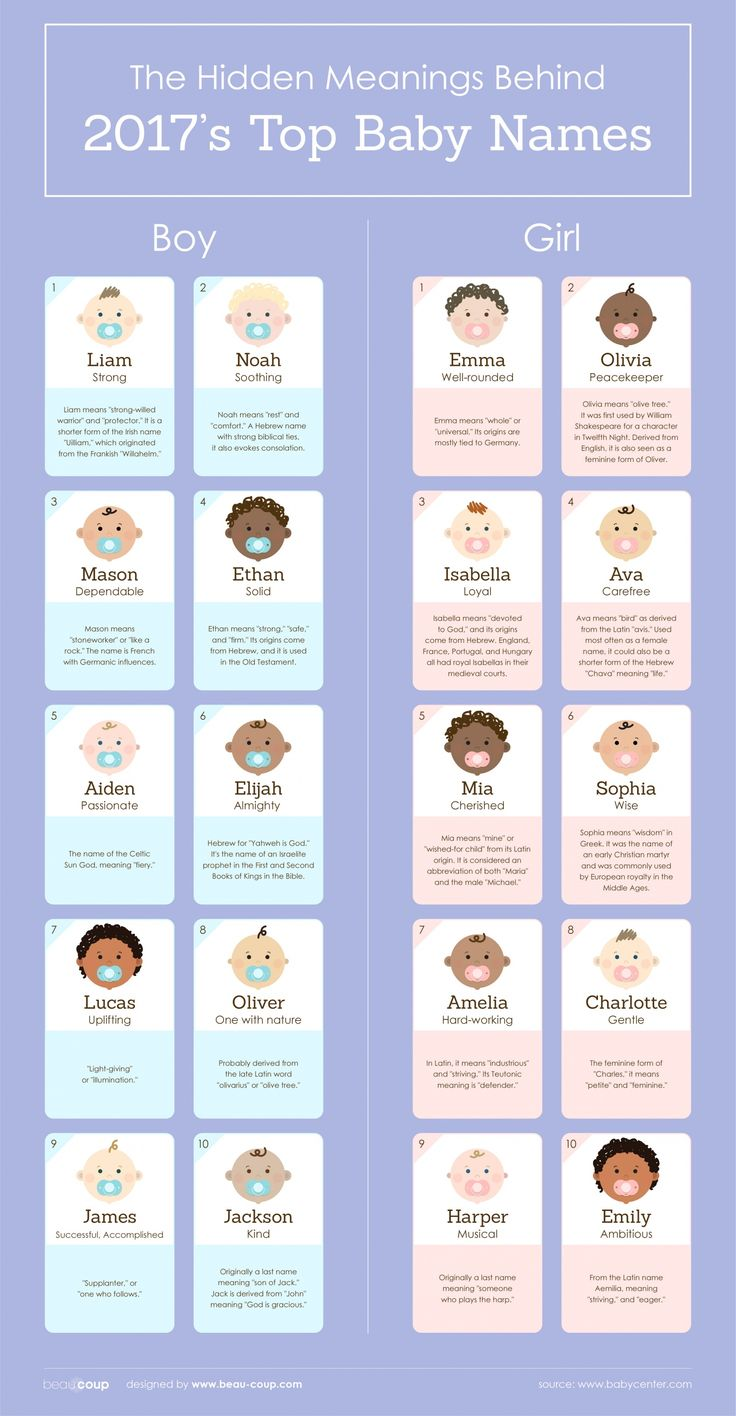 Bathroom Names: 84 Best Images About Baby Shower Planning On Pinterest