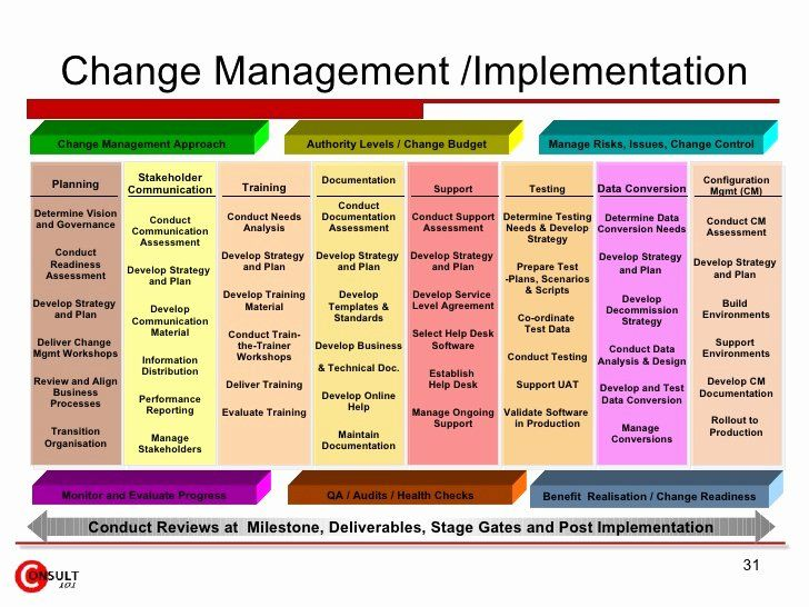 Change Management Plan Template Luxury Change Management Tools And Templates In 2021 Change Management Communication Plan Template Communications Plan