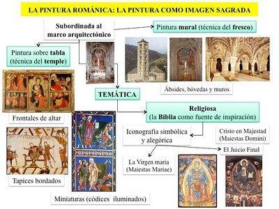 HISTORIA DEL ARTE: LA PINTURA ROMÁMICA, DOCUMENTOS.