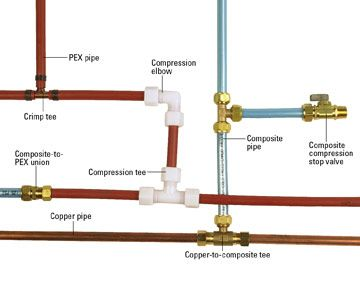 76 best images about pex piping tips on pinterest the for Running copper water lines