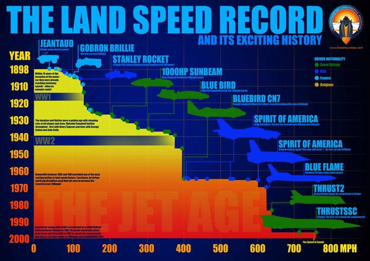 We expect the Bloodhound SSC rocket car to be *more than 25%* faster than its predecessor!