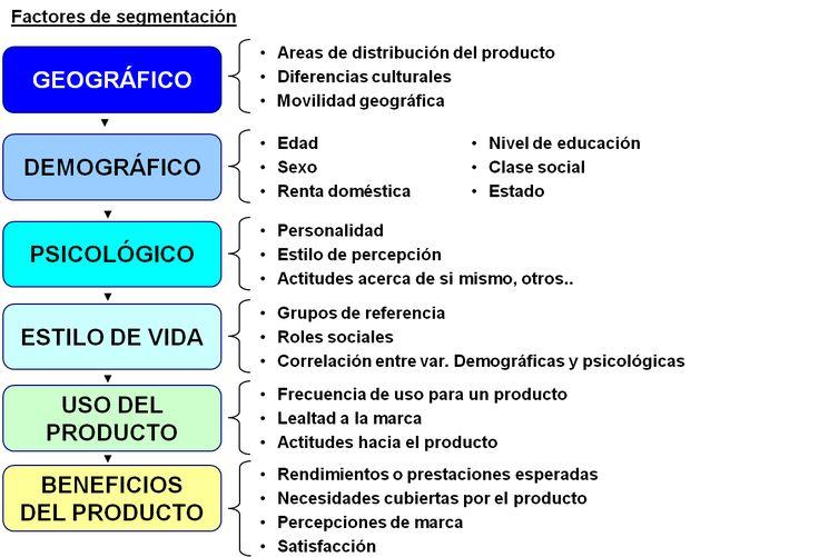 factores de segmentacion de mercado - Buscar con Google