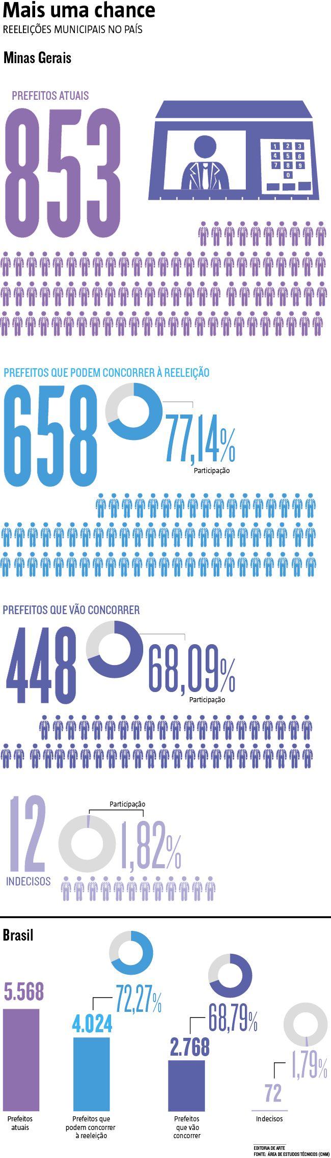 A crise financeira bate à porta das eleições municipais. Por causa da arrecadação de impostos em queda livre e da falta de verba para manter os projetos propostos, o índice de prefeitos em busca de reeleição é 68,8%, segundo levantamento da Confederação Nacional dos Municípios (CNM). Parece alto, mas é o menor dos últimos oito anos. (10/08/2016) #Reeleições #Eleições #Política #Infográfico #Infografia #HojeEmDia
