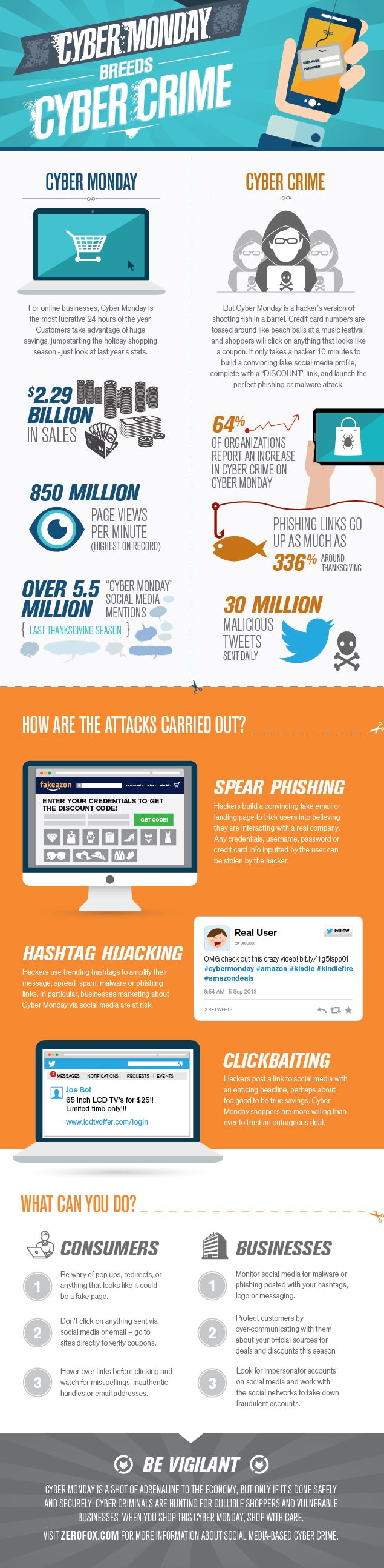 How Hackers Will Attack on Cyber Monday (Infographic) | Inc.com