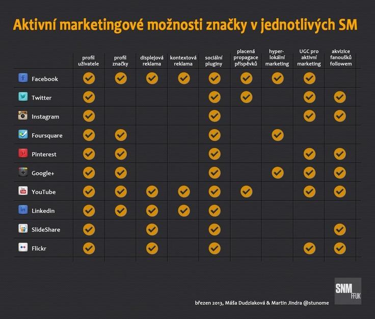 Aktivní marketingové možnosti značky v jednotlivých SM