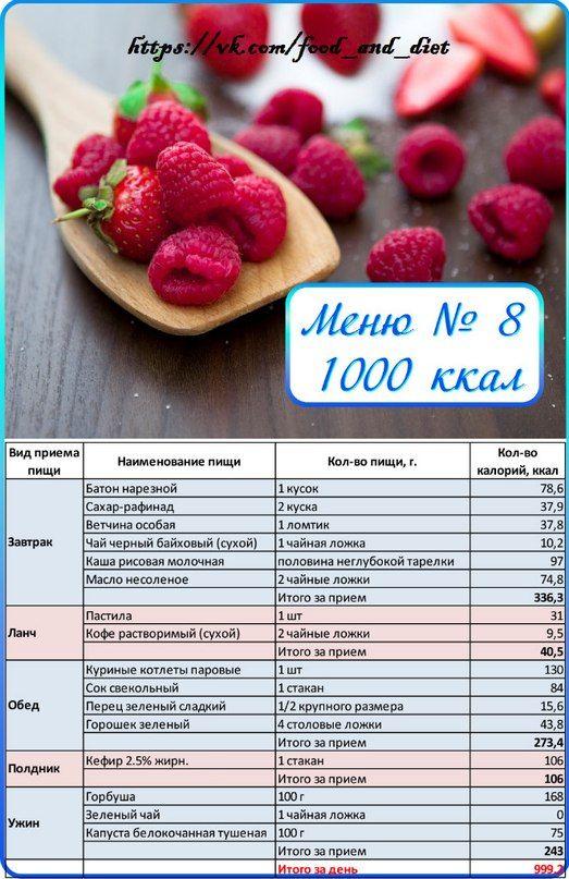 диета 1000 калорий результаты
