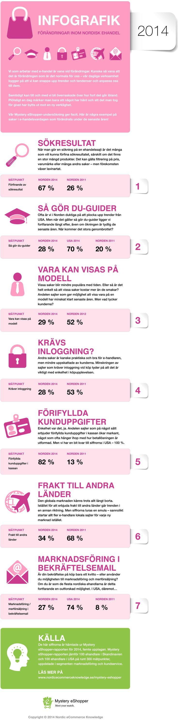 INFOGRAFIK – förändringar inom nordisk ehandel : Nordic eCommerce Knowledge. #ehandel
