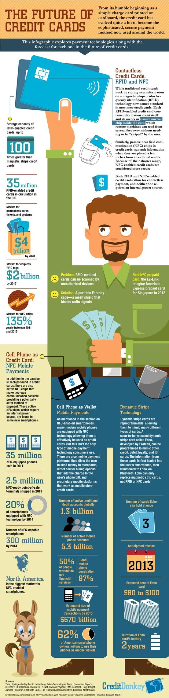 [Infographic] Future of Credit Cards
