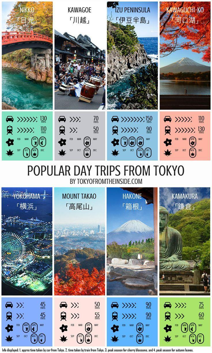 "Check out this ""cheat sheet"" for determining where to go for a day trip from Tokyo! Click to enlarge the image. Photo credits: Kawagoe: http://www.goldenjipangu.com/ Nikko: http://www.samuraitour.com.vn/ Izu Peninsula: http://okidokyo.com/ Kawaguchi-ko: Auttapon Nunti (500px) Kamakura: http://www.lonelyplanet.com/ Hakone: blubugs (trip advisor user)"