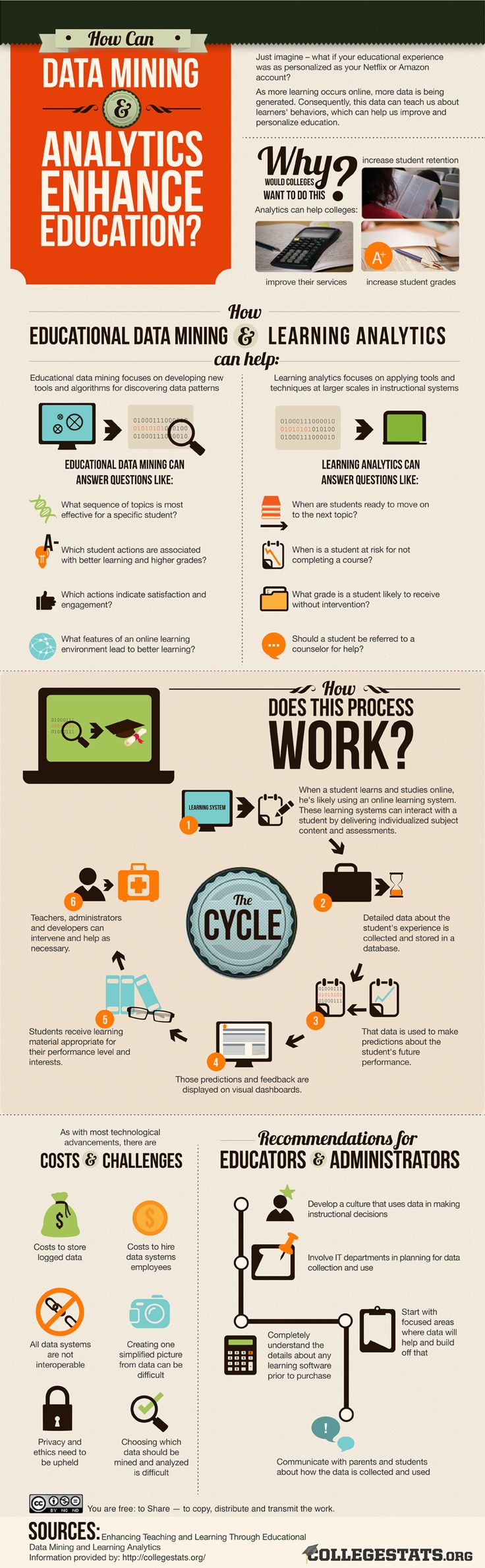 How Can Data Mining and Analytics Enhance Education? - Infographic