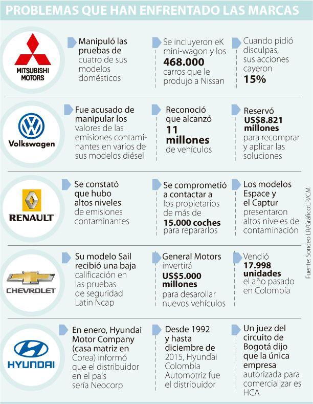 Los cinco líos de las marcas del sector automotor