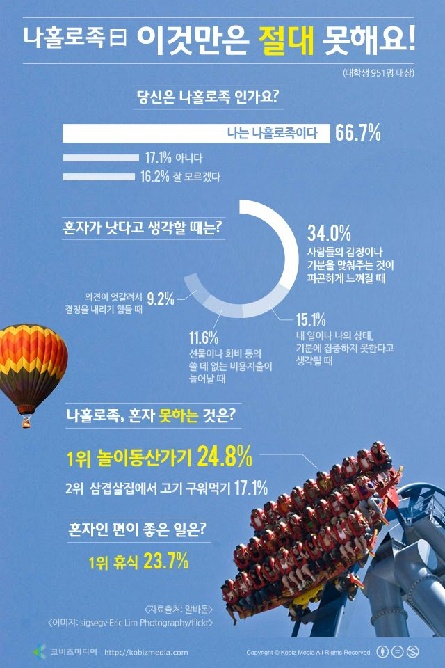 "#Infographic [Korean]  나홀로족 曰 ""이것만은 절대 못해요"""