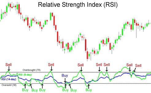 Top 3 Technical Tools Part 2: Relative Strength Index (RSI) | http://forex-quebec.com/relative-strength-index-rsi/