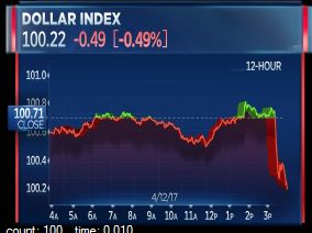 day 83 - The US dollar index dropped suddenly as Trump's comments to the Wall Street Journal unnerved traders.