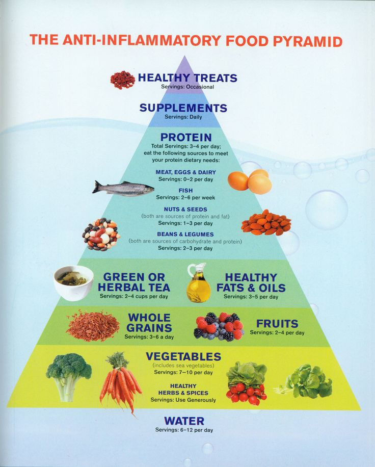 The 25+ best Food pyramid ideas on Pinterest | Healthy