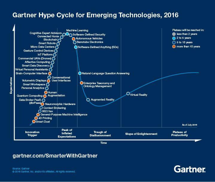 Gartner Hype Cycle for Emerging Technologies 2016: Are blockchain, smart machines, IoT and other emerging technologies on their way up or down the Hype Cycle? AR and VR are almost mainstream.