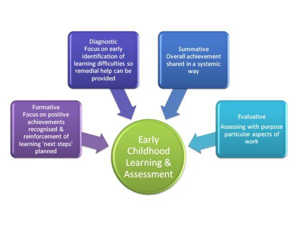 EYLF assessment principles