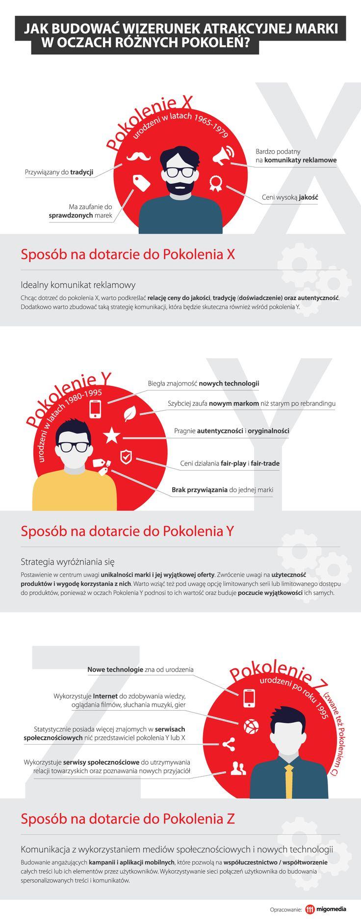 Jak budować wizerunek atrakcyjnej marki w oczach różnych pokoleń? #migomedia #infografika #marka #strategia